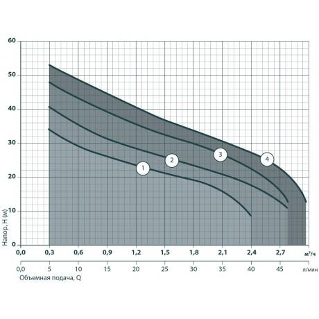 Центробежный поверхностный насос Насосы+Оборудование JET 110B 112033