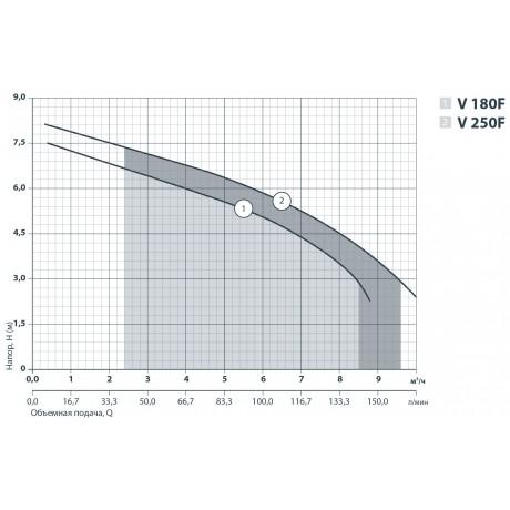 Дренажно-фекальный насос Sprut V180F 132117