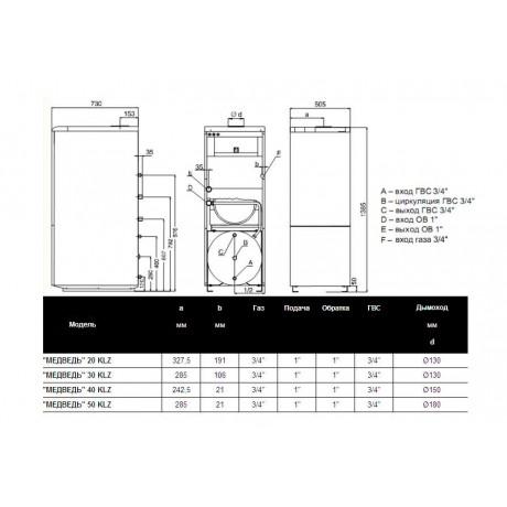 Газовый котел Protherm 50 КLZ (Медведь)
