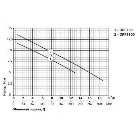 Дренажно-фекальный насос Rudes DRF 1100 10275