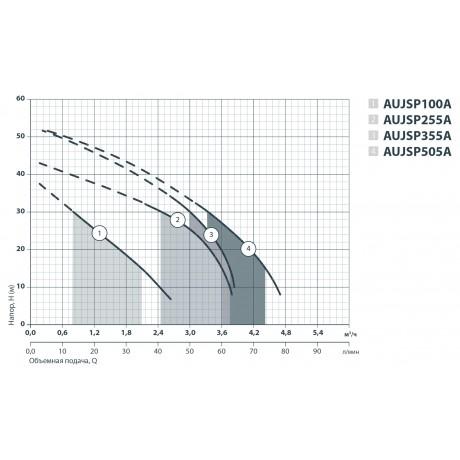 Насосная станция Sprut AUJSP 100A/24L 312120