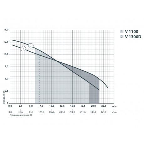 Дренажно-фекальный насос Sprut V1300D 132121