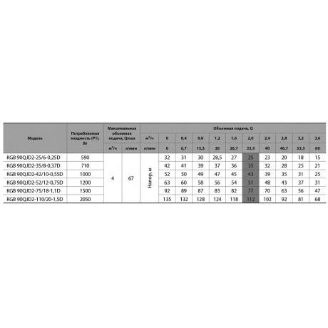 Скважинный насос Насосы+Оборудование KGB 90QJD2-35/8-0.37D 7463
