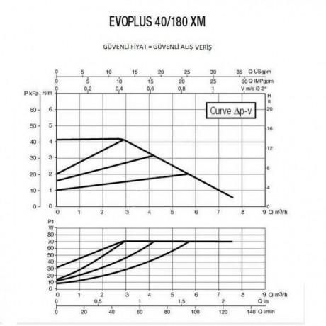 Насос циркуляционный промышленный DAB EVOPLUS 40/180 XM (official, 60150942)