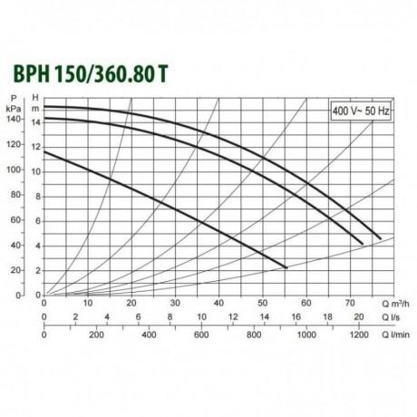 Насос циркуляционный промышленный DAB BPH 150/360.80 T (official, 505968122)