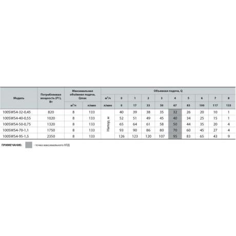 Скважинный насос Насосы+Оборудование 100 SWS 4-95-1.5 + муфта 9249