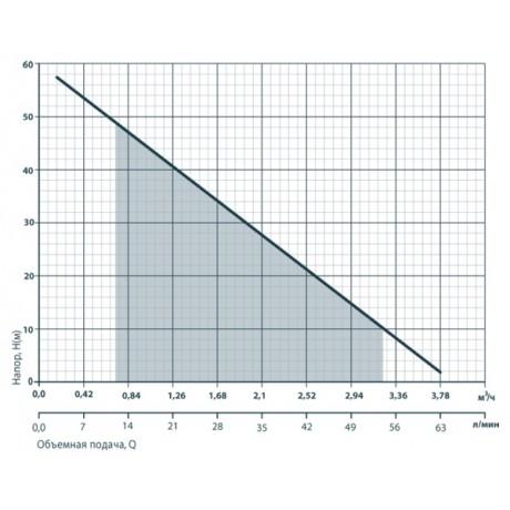 Скважинный насос Rudes 4SKm 100 6661