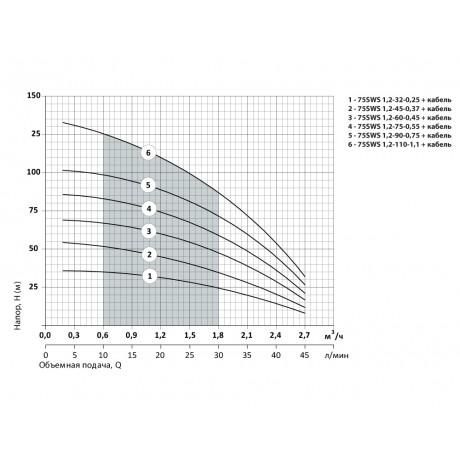 Скважинный насос Насосы+Оборудование 75 SWS 1.2-45-0.37 + кабель 40 м 9157