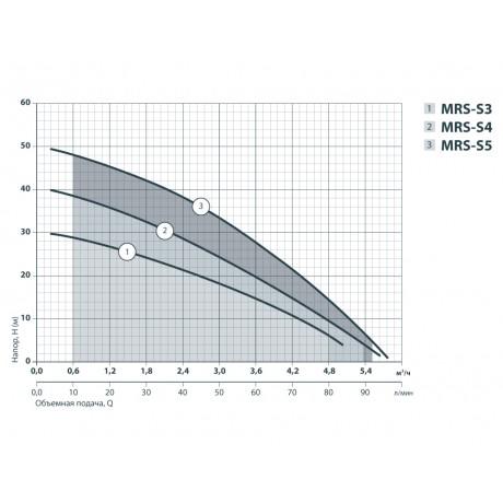 Центробежный поверхностный насос Sprut MRS-S5 112120