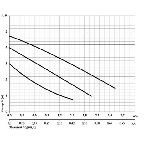 Циркуляционный насос Rudes RH 25-4-180 7225