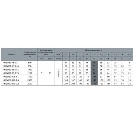 Скважинный насос Насосы+оборудование 100SWS2-63-0,55 + кабель 45 м 13057
