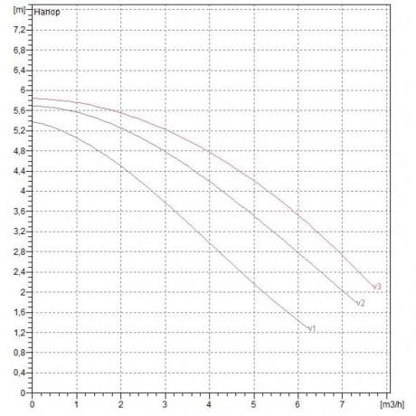 Насос циркуляционный бытовой DAB A 50/180 M (official, 505803001)