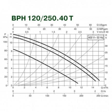 Насос циркуляционный промышленный DAB BPH 120/250.40 T (official, 505907622)