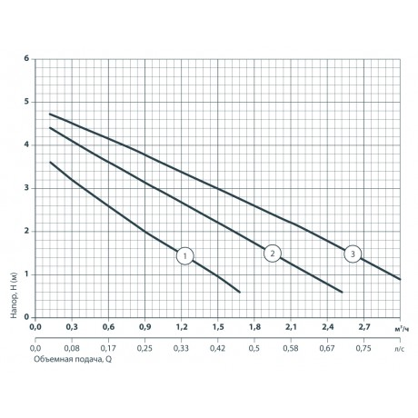 Циркуляционный насос Sprut LRS 25-4S-180 122148