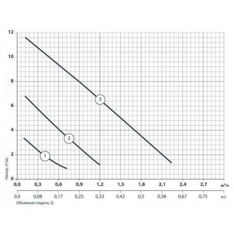 Циркуляционный насос Насосы+Оборудование BPS 20-12S 122015