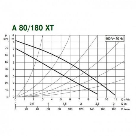 Насос циркуляционный бытовой DAB A 80/180 XT (official, 505806671)