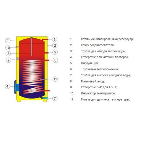 Водонагреватель косвенного нагрева Drazice OKC 160 NTR/BP