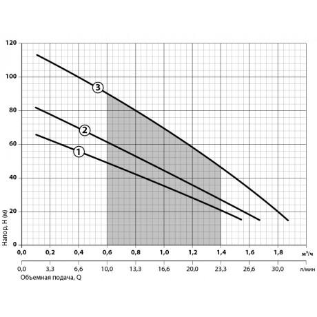 Скважинный насос Sprut 3S QGD 1-30-0,37 6983