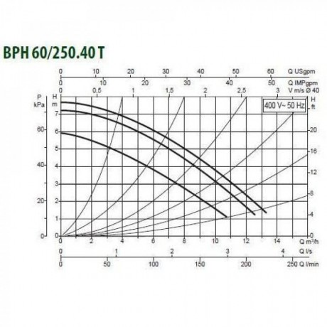 Насос циркуляционный промышленный DAB BPH 60/250.40 T (official, 505904622)