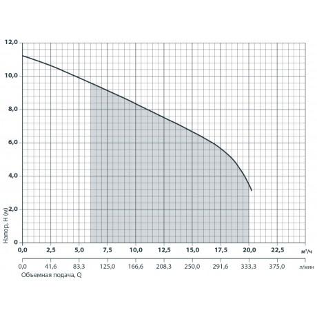 Дренажно-фекальный насос Sprut V750F 132119