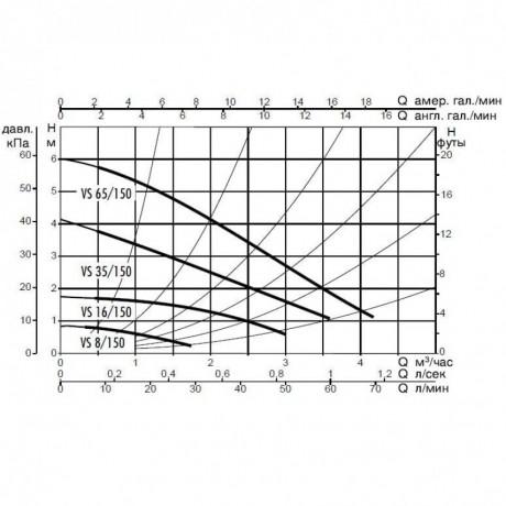 Насос циркуляционный бытовой DAB VS 16/150 M (official, 60115297,60182216H)