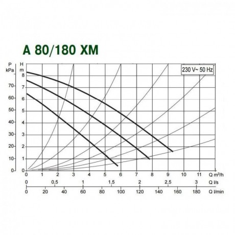 Насос циркуляционный бытовой DAB A 80/180 XM (official, 505806041)
