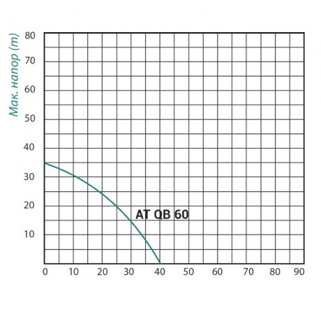 Насосная станция Taifu QB-60 0,37 кВт