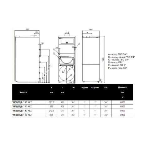 Газовый котел Protherm 40 КLZ (Медведь)