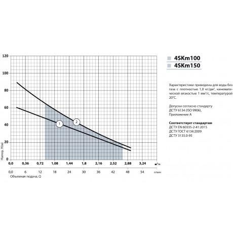 Скважинный насос Насосы+Оборудование 4SKm 100 10999