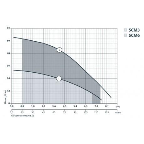 Колодезный насос Sprut SCM 6 142186