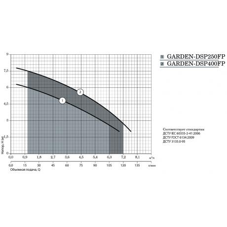 Дренажный насос Насосы+Оборудование GARDEN DSP 400FP 10573