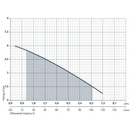 Дренажный насос Насосы+Оборудование Garden-DSP3-4/0.25Р 6156