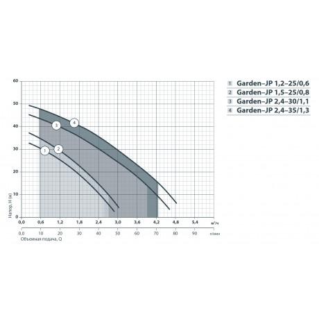 Центробежный поверхностный насос Насосы+Оборудование Garden-JP 2,4-35/1,3 112094