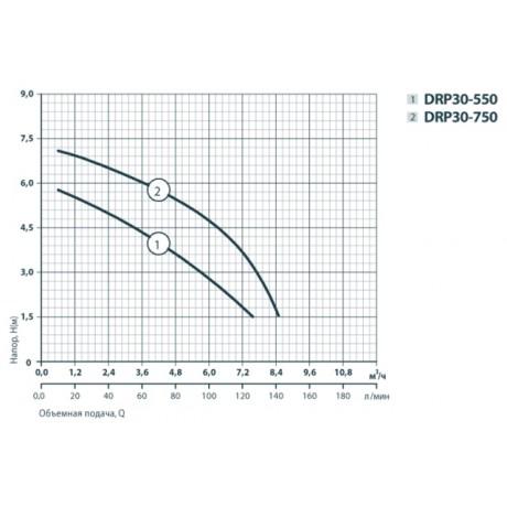 Дренажный насос Rudes DRP 30-550 6717