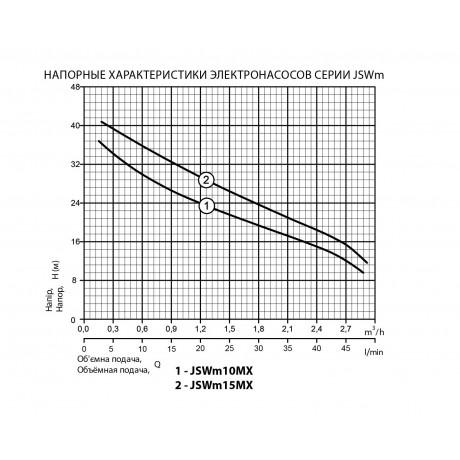 Поверхностный центробежный насос Rudes JSWm 10MX 13337