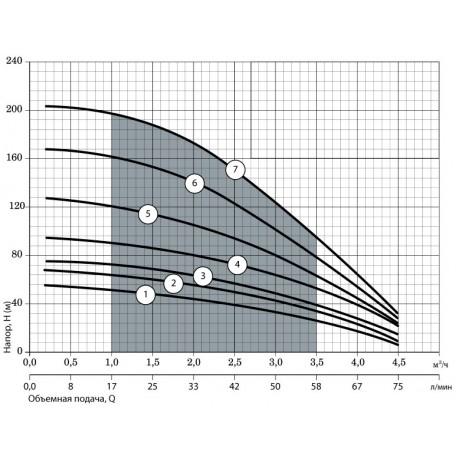 Скважинный насос Насосы+Оборудование 100SWS2-80-0,75 + муфта 9853
