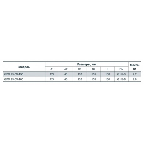 Циркуляционный насос Sprut GPD 25-6S-180 122107