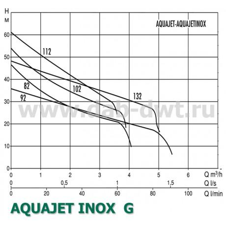 Насос DAB AQUAJET-INOX 82 M - G (official, 60141884)