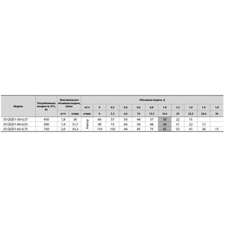 Скважинный насос Sprut 3S QGD 1-40-0,55 6984