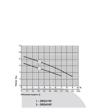 Дренажно-фекальный насос Rudes DRQ 370F 9292