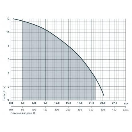 Дренажный насос Насосы+Оборудование DSP 12-9/1,3 5089