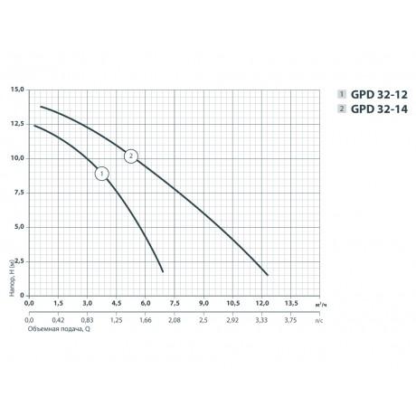 Циркуляционный насос Sprut GPD 32-14-220 122119