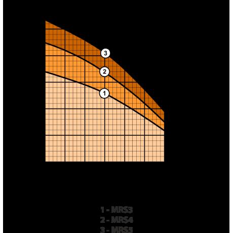 Поверхностный центробежный насос Rudes MRS3 47748