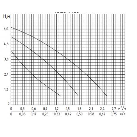 Циркуляционный насос Rudes RH 20-6-130 9291