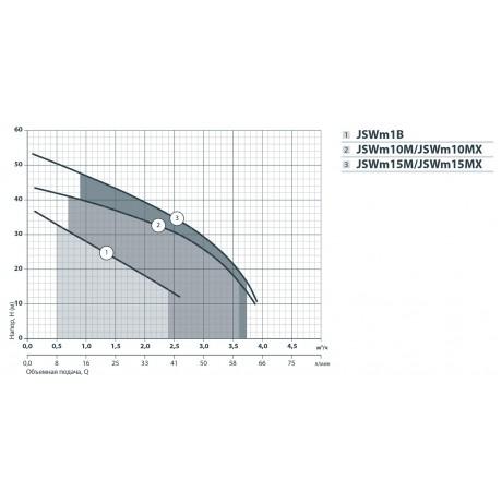 Центробежный поверхностный насос Насосы+Оборудование JSWm 1В 112069