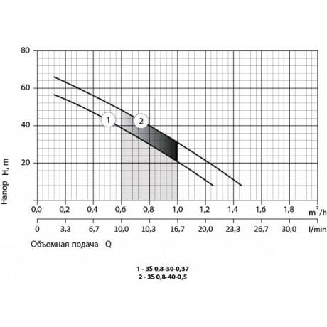 Скважинный насос Rudes 3S 0,8-30-0,37 11176
