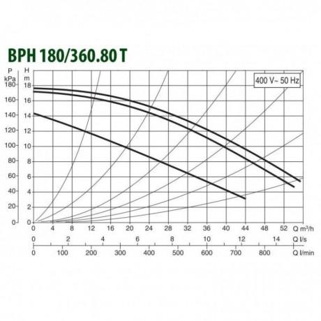 Насос циркуляционный промышленный DAB BPH 180/360.80 T (official, 505969122)