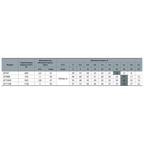 Центробежный поверхностный насос Насосы+Оборудование JET 40 112029