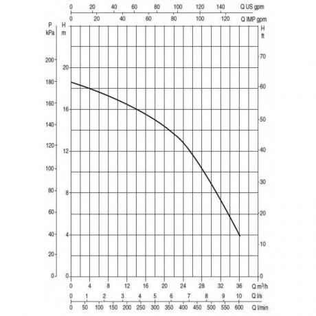 Насос для бассейна DAB EUROSWIM 200 M (official, 60118033)