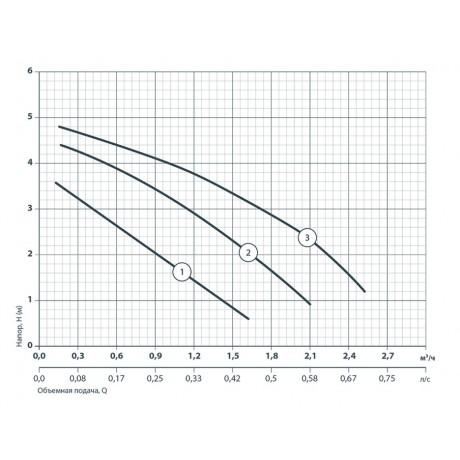 Циркуляционный насос Насосы+Оборудование BPS 20-4S-130 122005